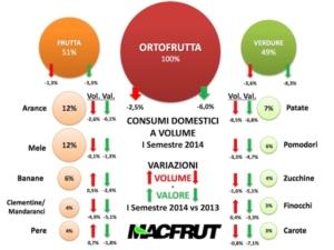 dati-consumi-ortofrutta-primo-semestre-2014-osservatorio-macfrut