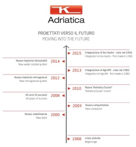 adriatica-proiettati-verso-il-futuro.jpg