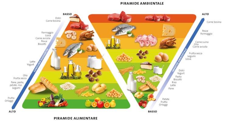 barilla-doppia-piramide-alimentare-ambientale-fonte-bcfn-foundation-2015