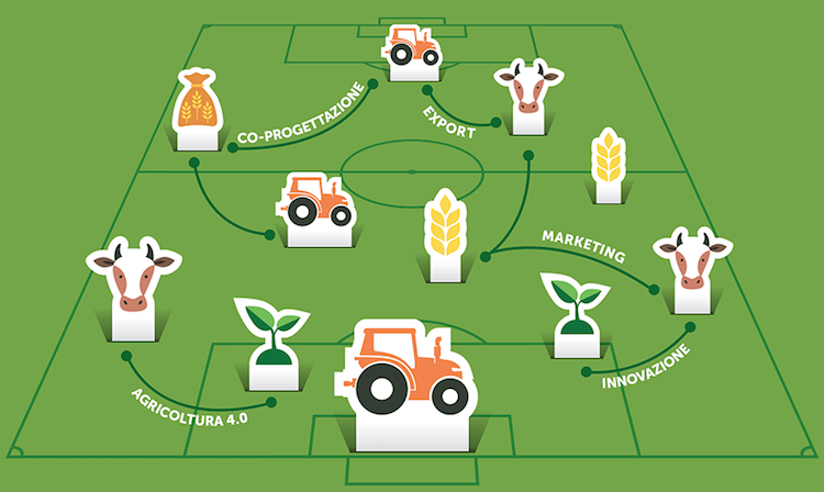 campo-innovazione-marketing-export-fonte-agriacademy-ismea.png