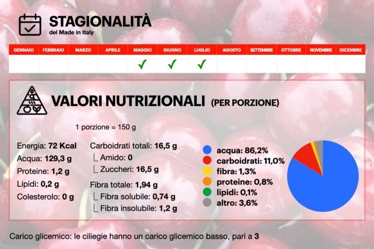 ciliegia-ciliegio-infografica-stagionalita-valori-nutrizionali002