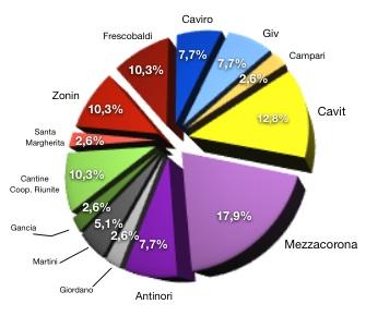 extrapola-vinitaly-ricerca-2010-cantine