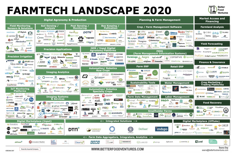 farmtech-landscape-2020