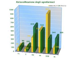 grafico_riclassificazione300