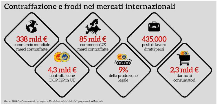 infografica-contraffazione-csqa-fonte-qualivita.jpg
