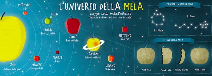 la-trentinal-universo-mela