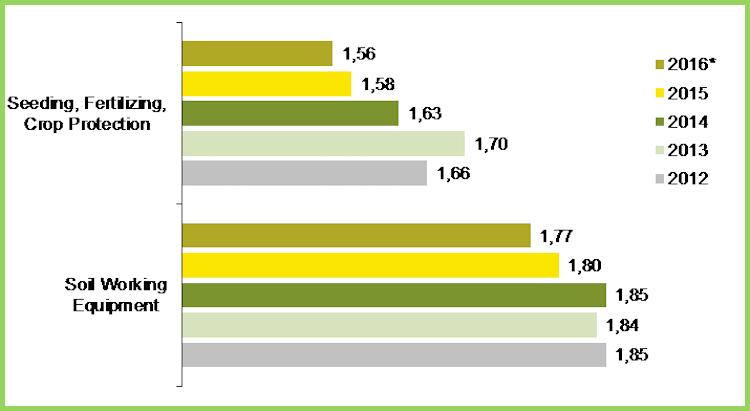 Mercato attrezzature, tra alti e bassi in Europa