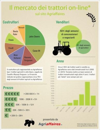 Infografica Agriaffaires - versione rimpicciolita