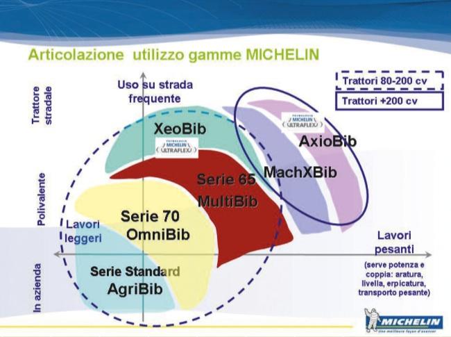 michelin-pneumatici-macchine-trattori-lug-ago-2009