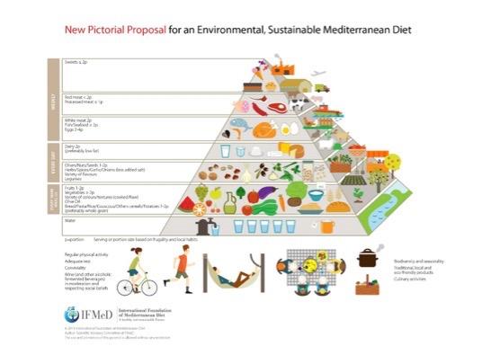 piramide-dieta-mediterranea.jpg
