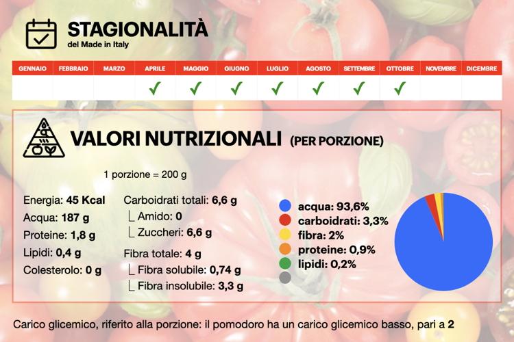 pomodoro-infografica-stagionalita-valori-nutrizionali-750x500