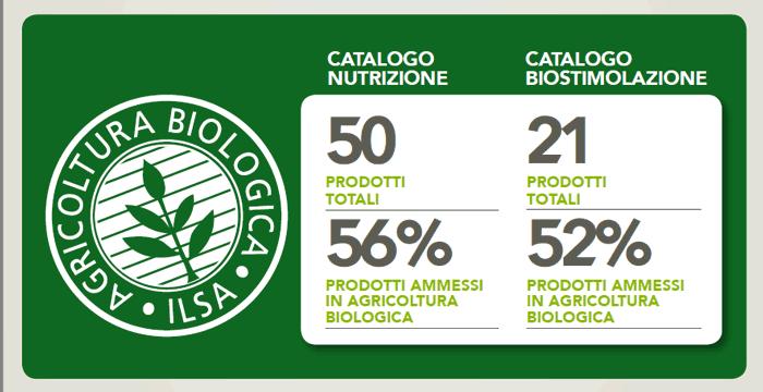 prodotti-ilsa-nutrizione-biostimolanti-ammessi-in-agricoltura-biologica-fonte-ilsa
