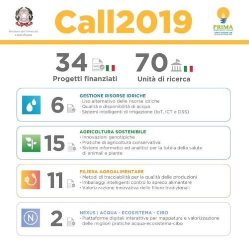 progetti-italiani-vincitori-bandi-prima-2019-fonte-prima