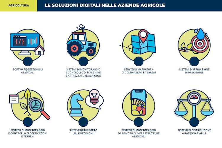 soluzioni-digitali-aziende-agricole-agricoltura-digitale-by-osservatorio-smart-agrifood-2021