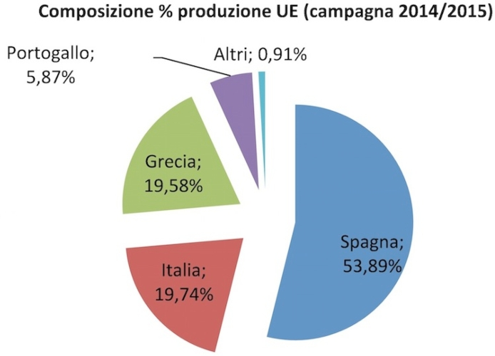 torta-grafico-produzione-ue-fonte-unaprol-marzo-2015