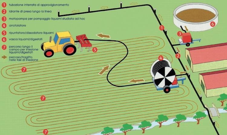 Le tecnologie Casella per valorizzare i liquami e risparmiare sui concimi