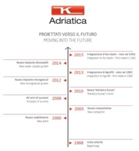 adriatica-proiettati-verso-il-futuro