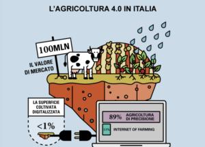agricoltura-40-osservatorio-smart-agrifood
