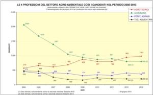 agrotecnici-professioni-candidati-periodo-2005-2013