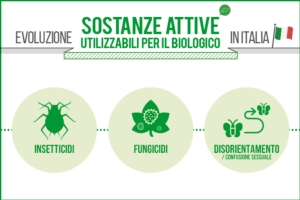 evoluzione-agrofarmaci-bio-fonte-agronotizie