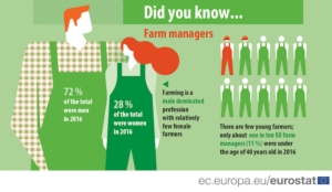 farm-manager-fonte-eurosta-european-commission-20190115