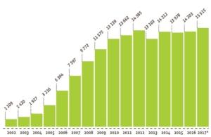grafico-consumi-storici-biocarburanti-nel-settore-dei-trasporti-terzo-art-apr-2019-rosato-fonte-eurobarometro-dei-biocarburanti-2018