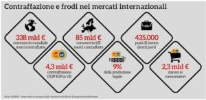 infografica-contraffazione-csqa-fonte-qualivita