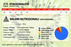 kiwi-infografica-stagionalita-valori-nutrizionali-750x500-new-new