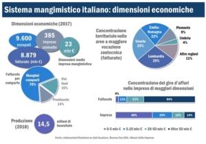 sistema-mangimistico-italiano-fonte-elaborazioni-nomisma-dai-assalzoo
